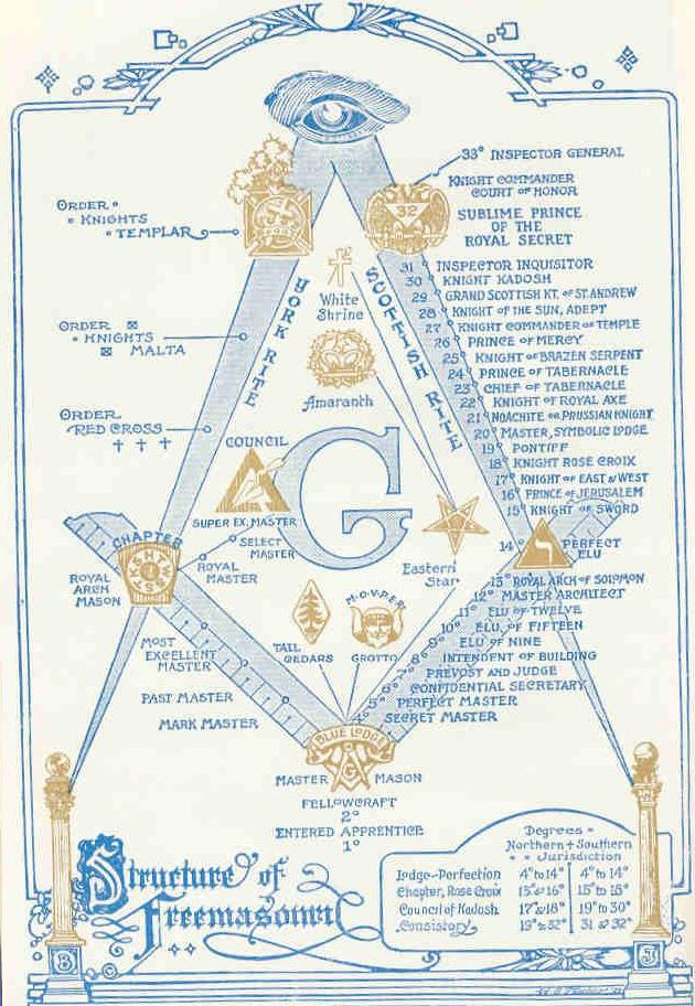ADDED: Masonic Structure